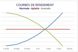 La courbe de rendement inversée est-elle un indicateur dont on doit tenir compte?
