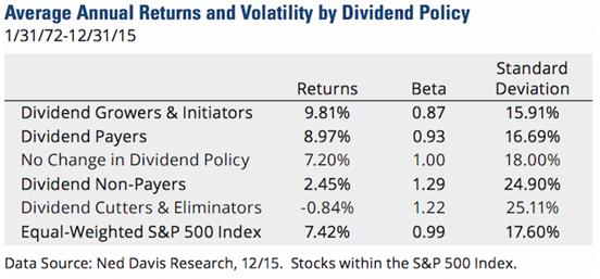 Titres à dividendes_4