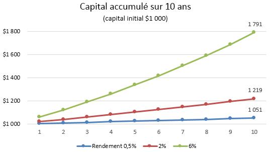 Capital accumulé 100
