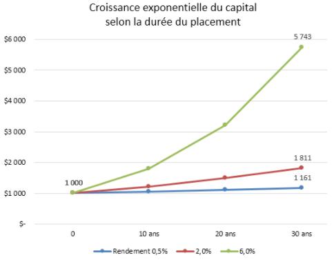 F1-1 - Croissance exponentielle