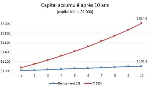 F4- Capital après 10 ans