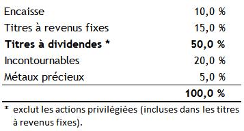 F10 - Titres à dividendes